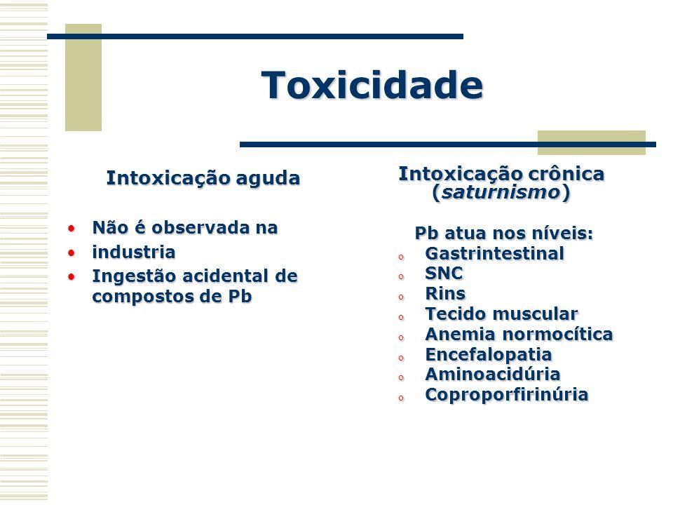 Intoxicação crônica (saturnismo)