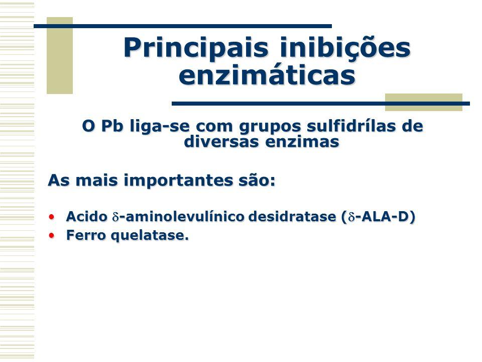 Principais inibições enzimáticas