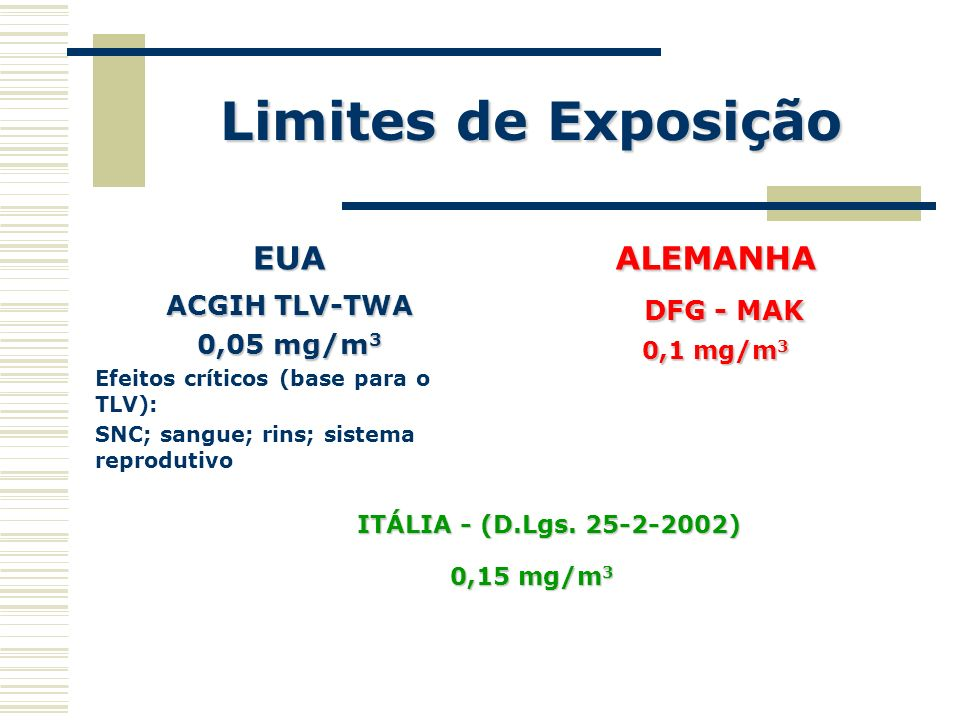 Limites de Exposição EUA ALEMANHA DFG - MAK ACGIH TLV-TWA 0,05 mg/m3