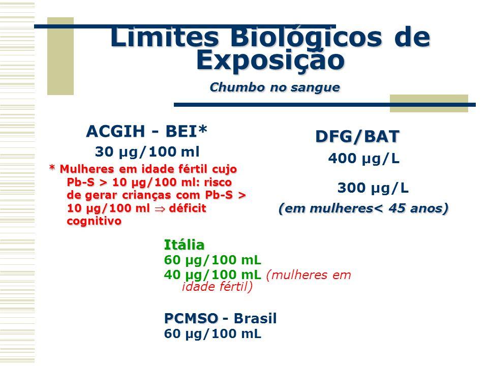 Limites Biológicos de Exposição Chumbo no sangue