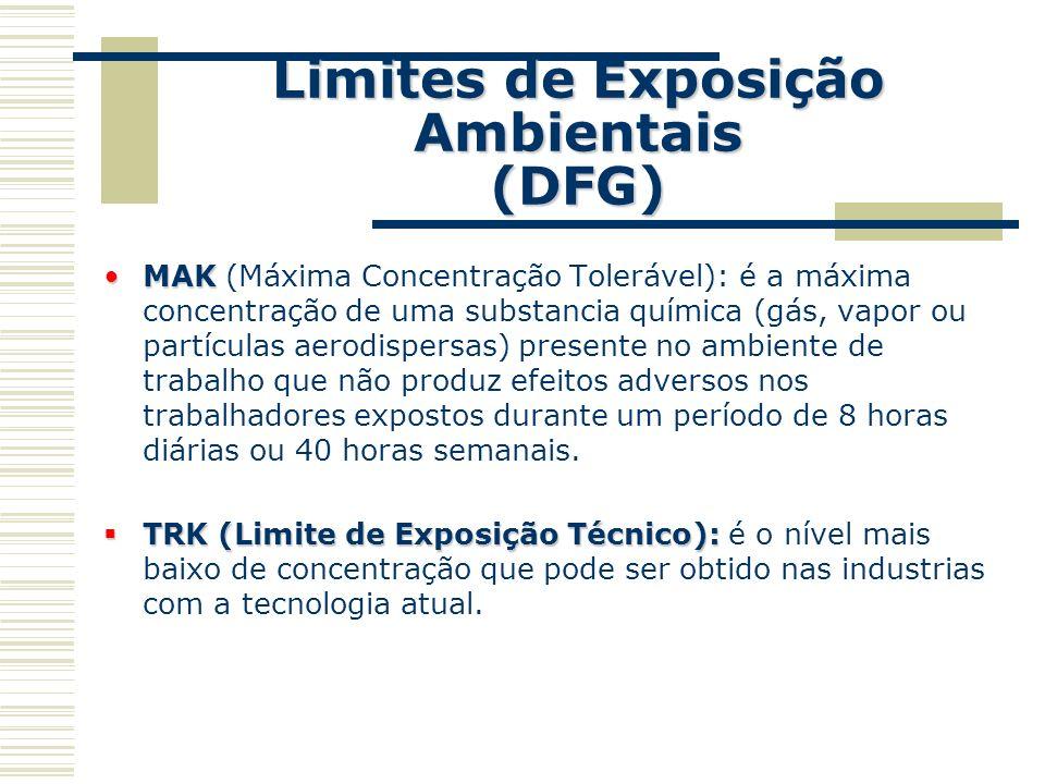 Limites de Exposição Ambientais (DFG)