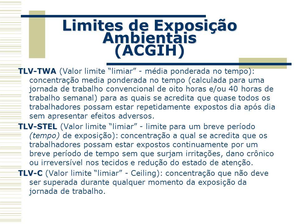 Limites de Exposição Ambientais (ACGIH)