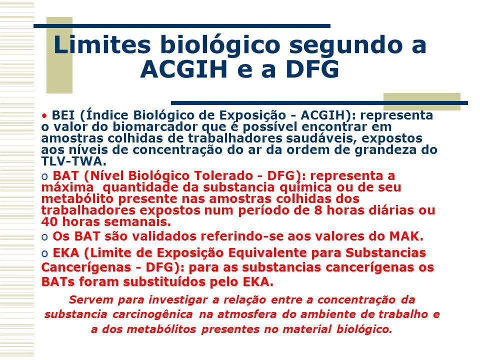 Limites biológico segundo a ACGIH e a DFG