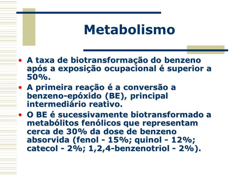 Metabolismo A taxa de biotransformação do benzeno após a exposição ocupacional é superior a 50%.