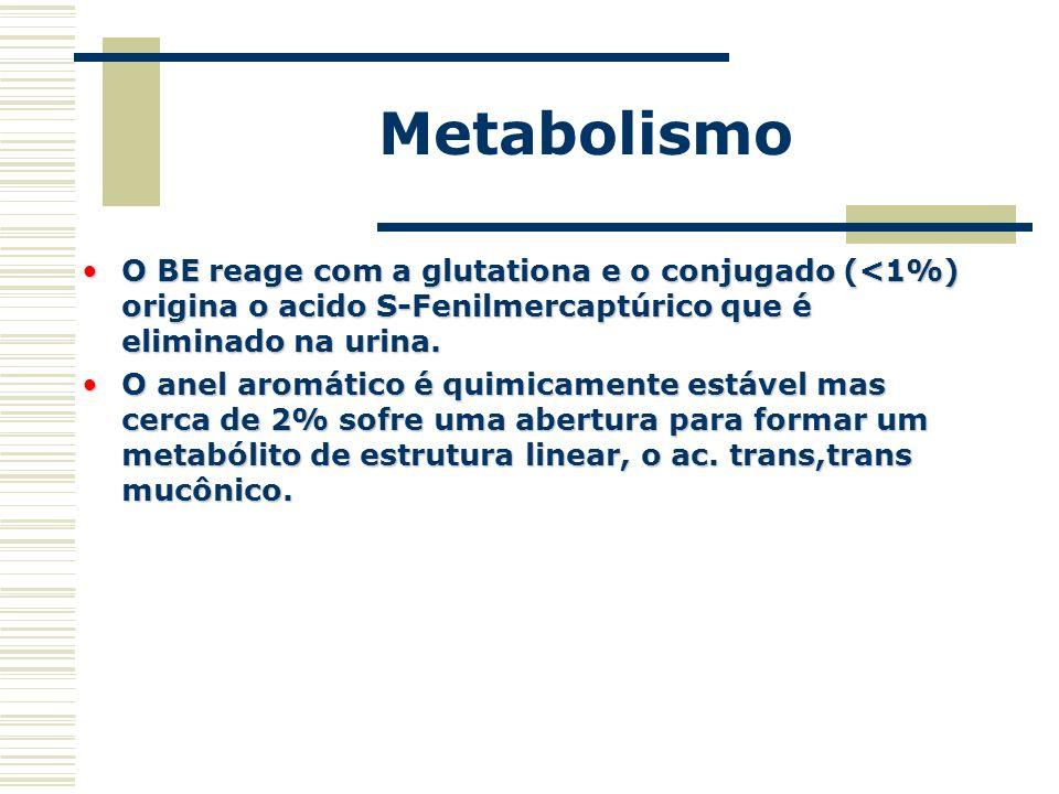 Metabolismo O BE reage com a glutationa e o conjugado (<1%) origina o acido S-Fenilmercaptúrico que é eliminado na urina.