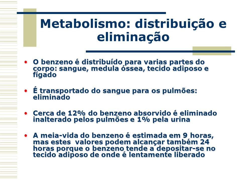 Metabolismo: distribuição e eliminação