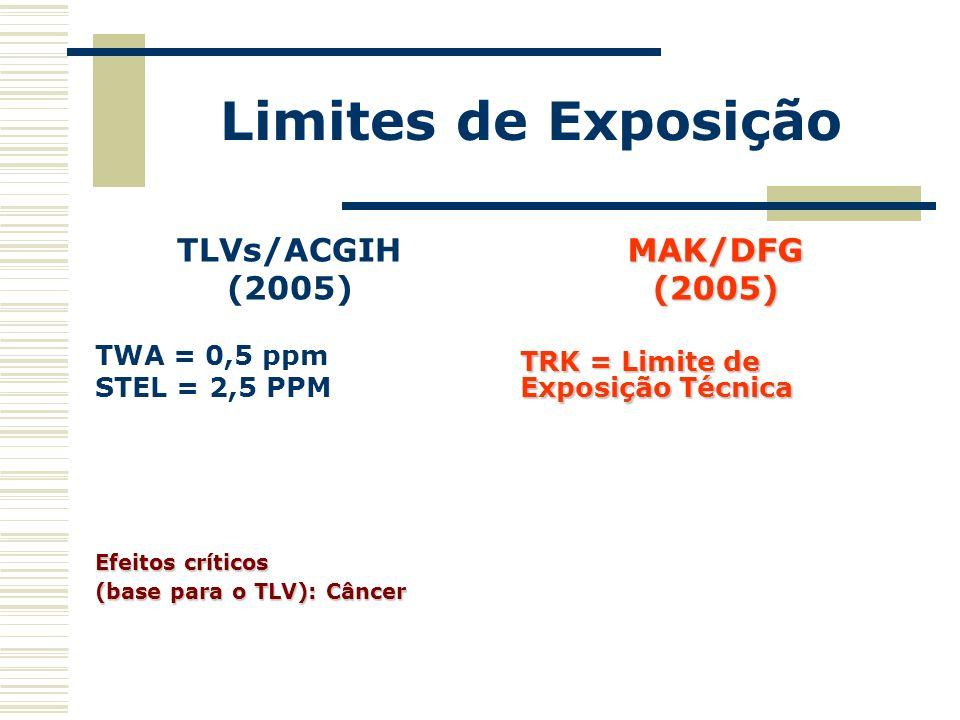 Limites de Exposição TLVs/ACGIH (2005) MAK/DFG (2005) TWA = 0,5 ppm