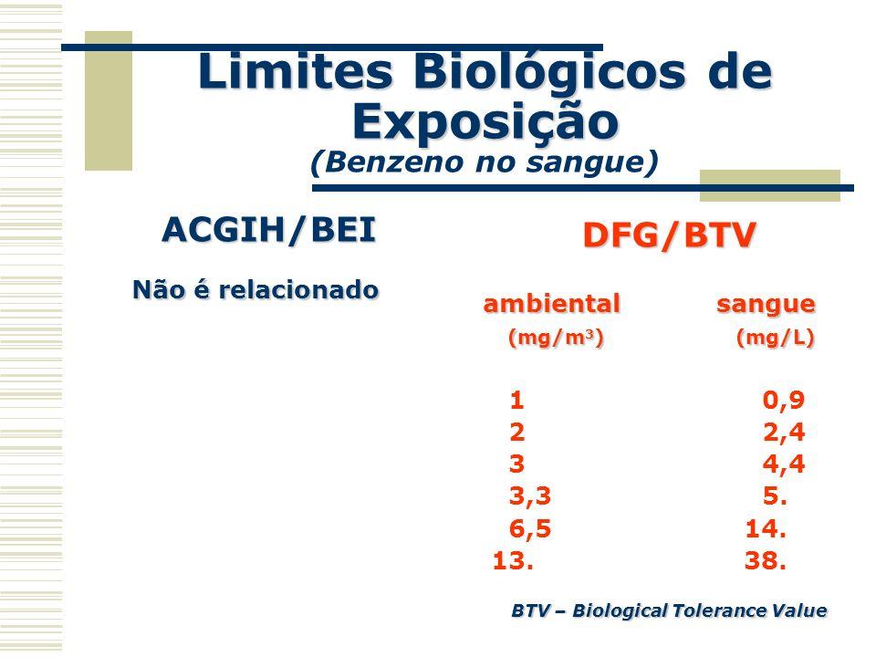 Limites Biológicos de Exposição (Benzeno no sangue)