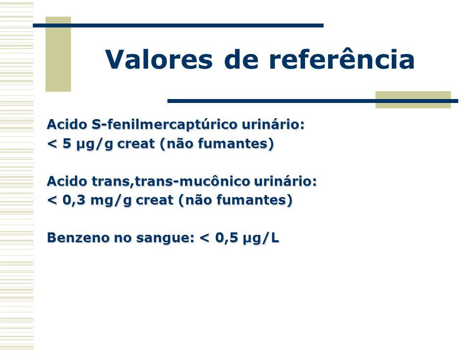 Valores de referência Acido S-fenilmercaptúrico urinário: