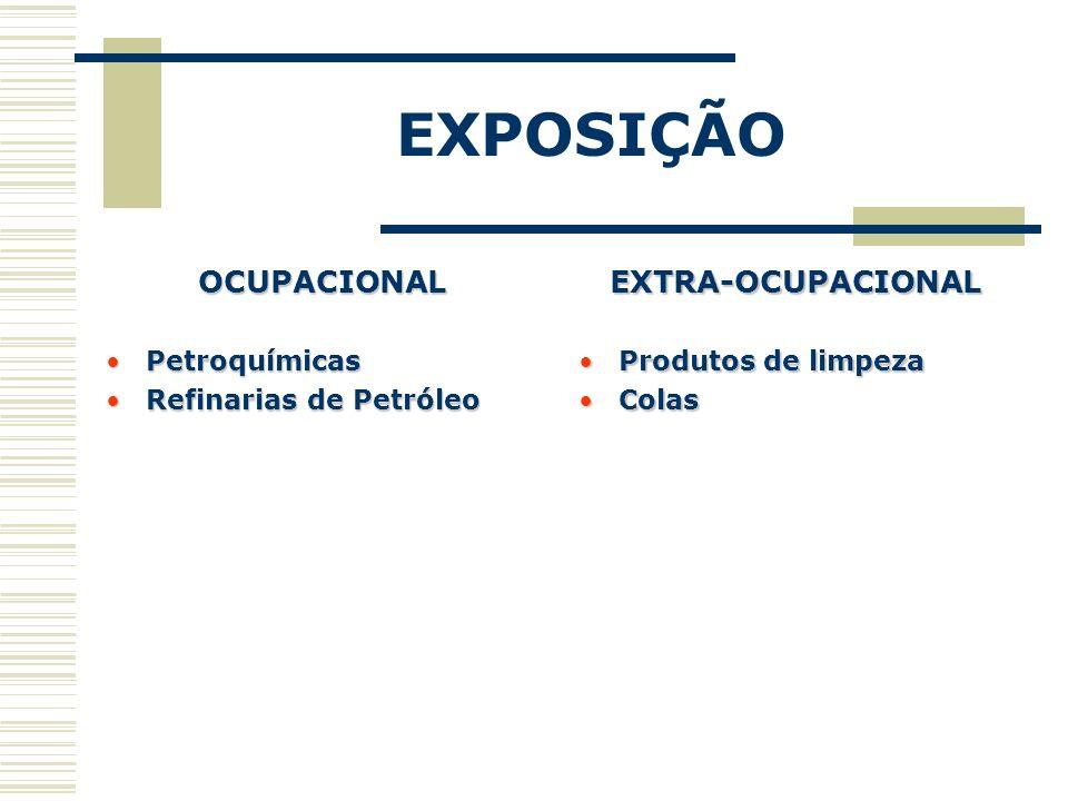 EXPOSIÇÃO OCUPACIONAL EXTRA-OCUPACIONAL Petroquímicas