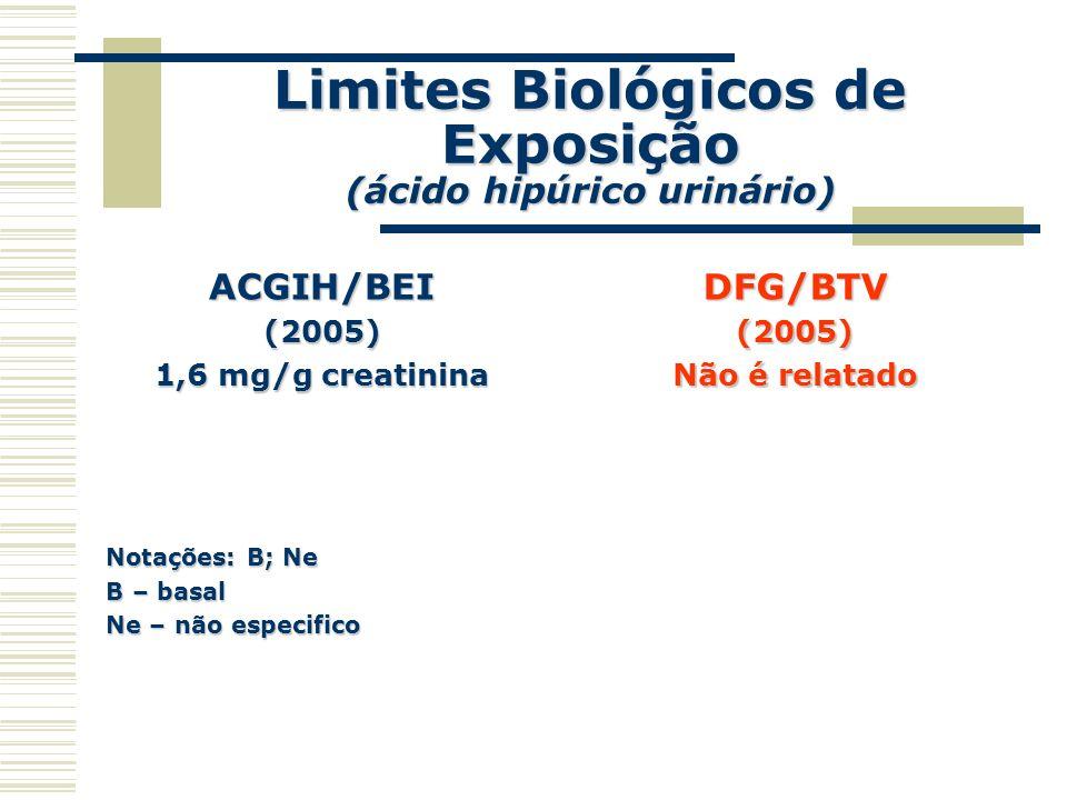 Limites Biológicos de Exposição (ácido hipúrico urinário)