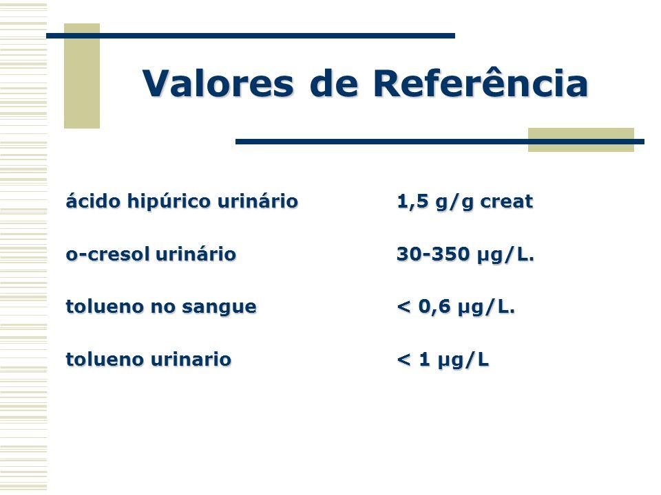 Valores de Referência ácido hipúrico urinário 1,5 g/g creat