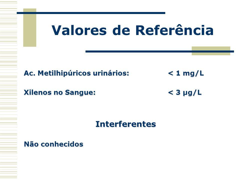 Valores de Referência Interferentes