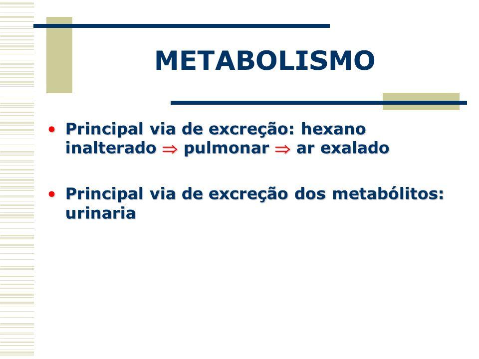 METABOLISMO Principal via de excreção: hexano inalterado  pulmonar  ar exalado.