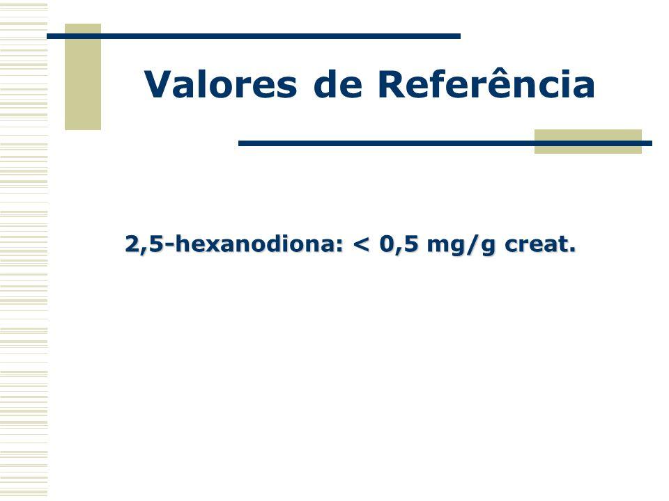 2,5-hexanodiona: < 0,5 mg/g creat.