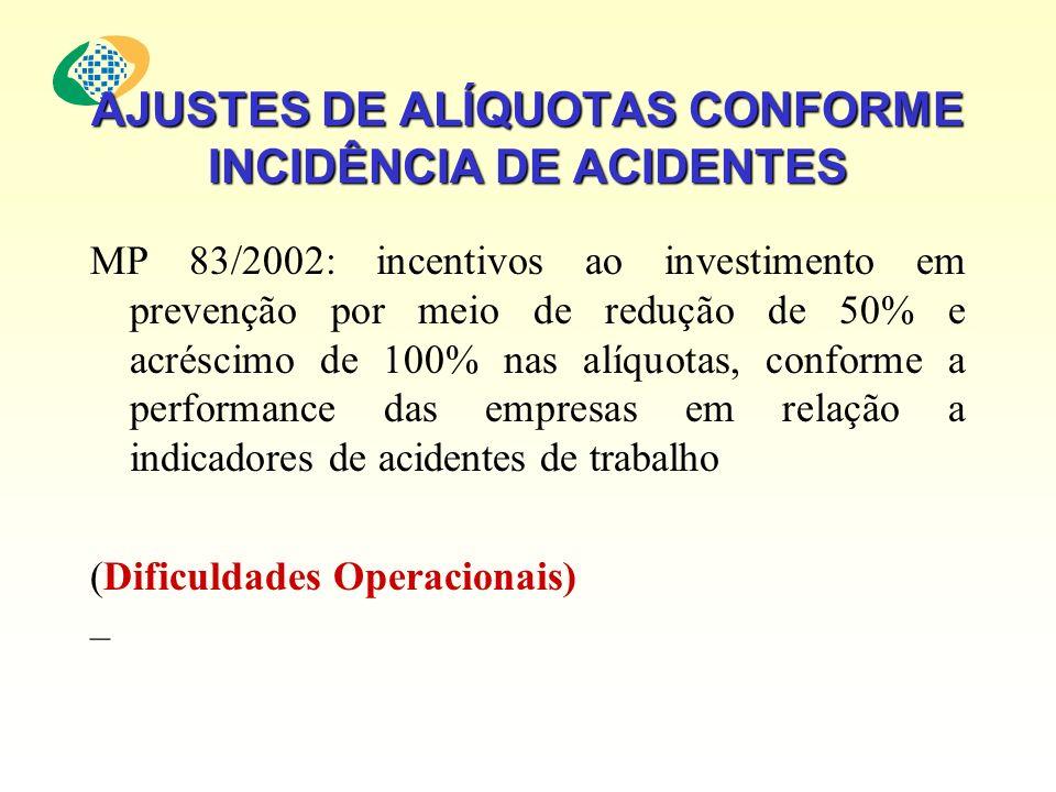 AJUSTES DE ALÍQUOTAS CONFORME INCIDÊNCIA DE ACIDENTES