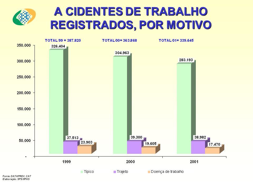 A CIDENTES DE TRABALHO REGISTRADOS, POR MOTIVO