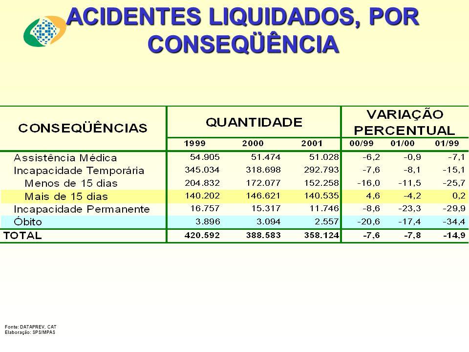 ACIDENTES LIQUIDADOS, POR CONSEQÜÊNCIA