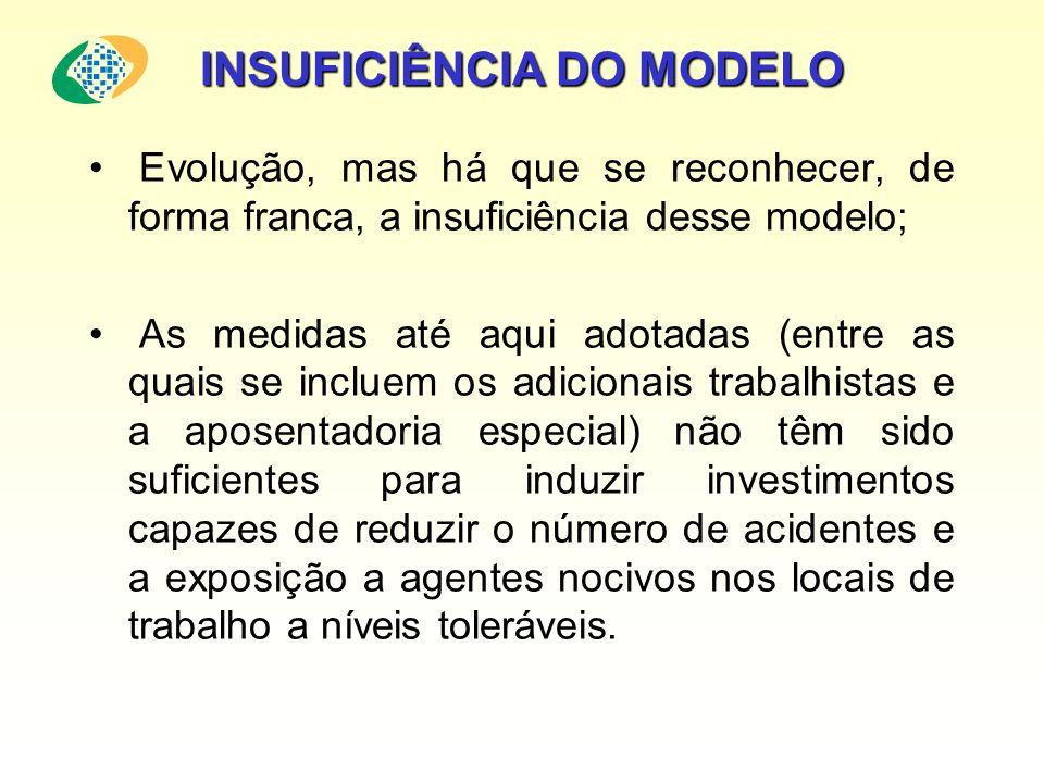 INSUFICIÊNCIA DO MODELO