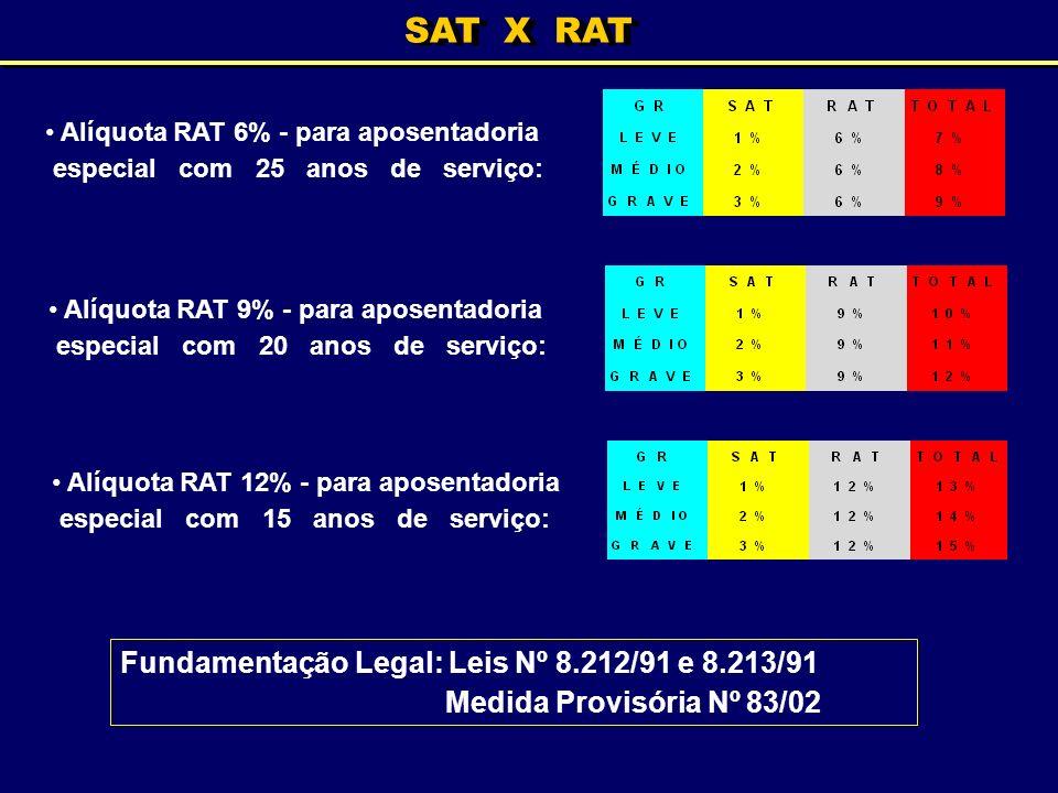 SAT X RAT Fundamentação Legal: Leis Nº 8.212/91 e 8.213/91