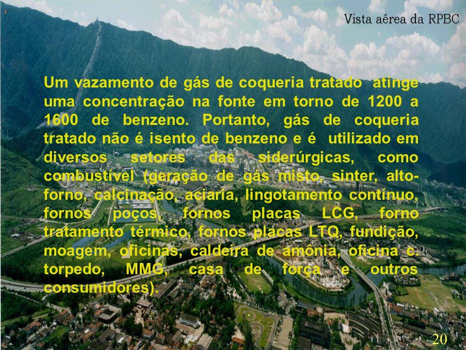 Um vazamento de gás de coqueria tratado atinge uma concentração na fonte em torno de 1200 a 1600 de benzeno.