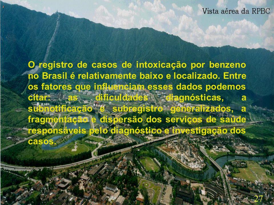 O registro de casos de intoxicação por benzeno no Brasil é relativamente baixo e localizado.