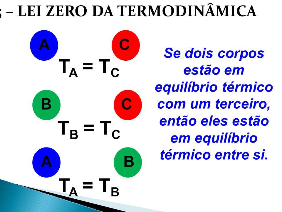 1.5 – LEI ZERO DA TERMODINÂMICA