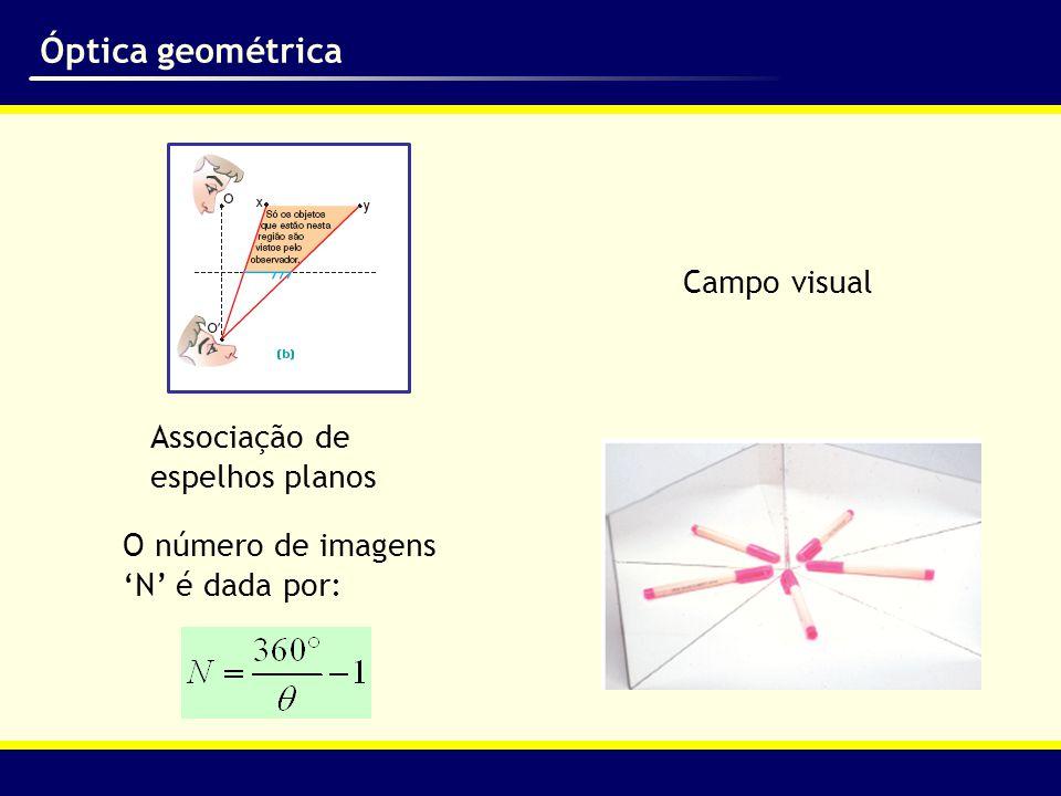 Óptica geométrica Campo visual Associação de espelhos planos
