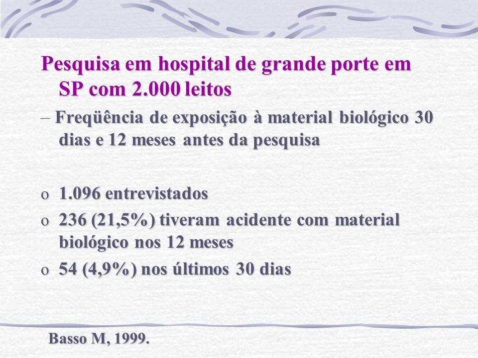 Pesquisa em hospital de grande porte em SP com 2.000 leitos