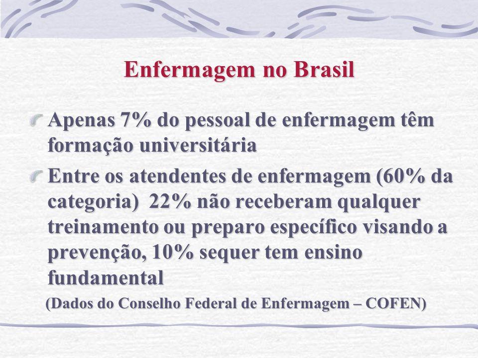 Enfermagem no Brasil Apenas 7% do pessoal de enfermagem têm formação universitária.