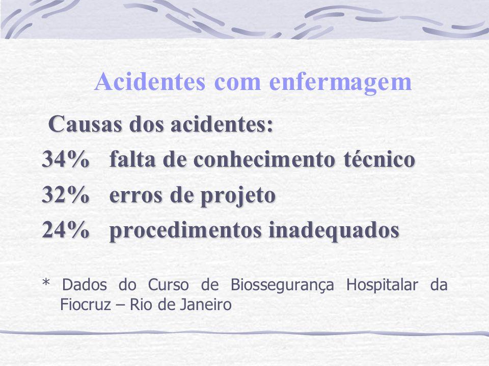 Acidentes com enfermagem