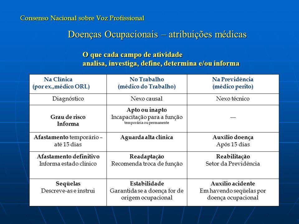 Doenças Ocupacionais – atribuições médicas
