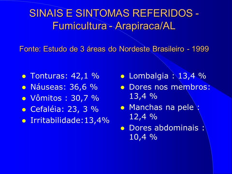 SINAIS E SINTOMAS REFERIDOS - Fumicultura - Arapiraca/AL Fonte: Estudo de 3 áreas do Nordeste Brasileiro - 1999
