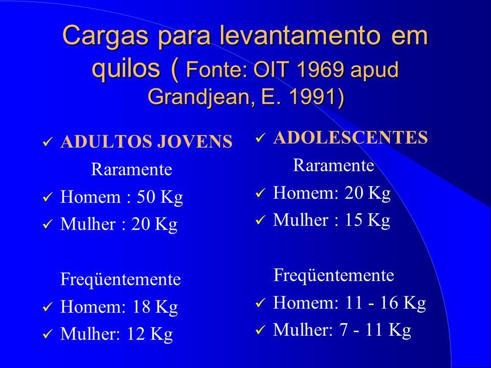 Cargas para levantamento em quilos ( Fonte: OIT 1969 apud Grandjean, E