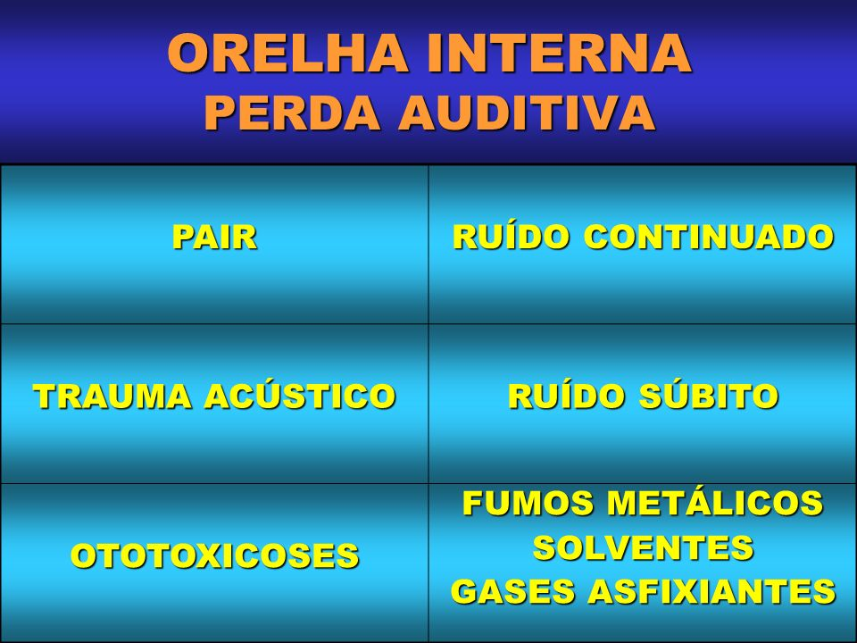 ORELHA INTERNA PERDA AUDITIVA
