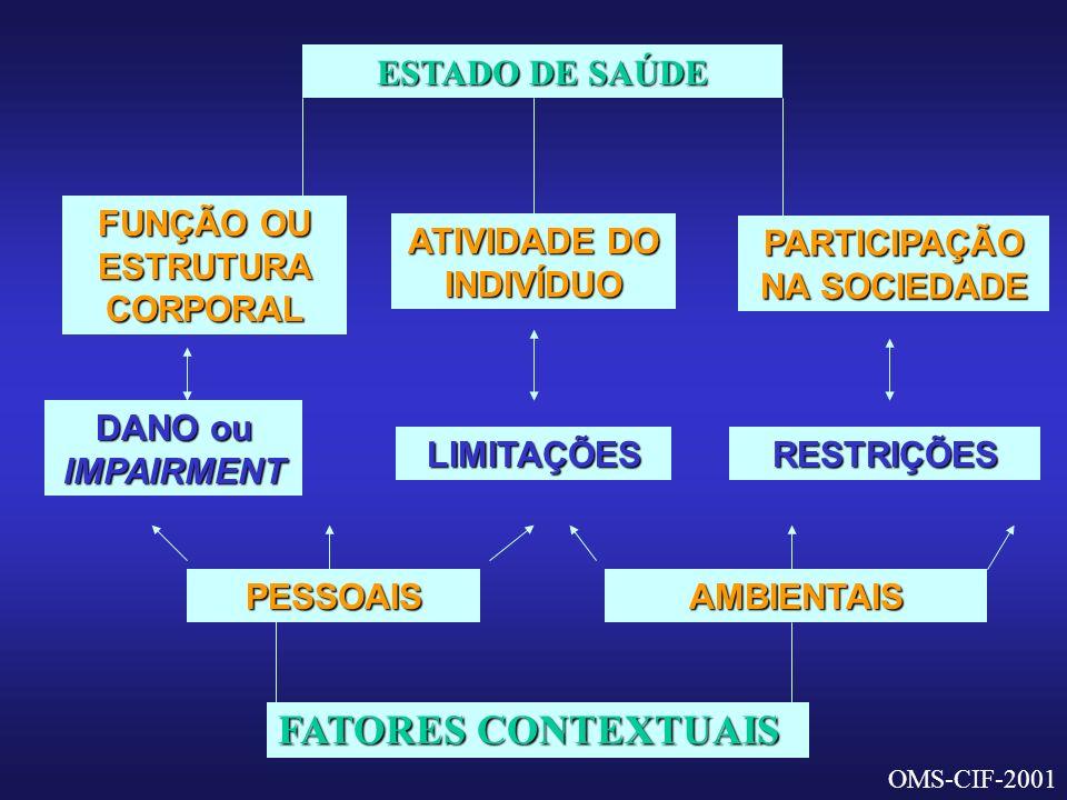FATORES CONTEXTUAIS ESTADO DE SAÚDE FUNÇÃO OU ESTRUTURA CORPORAL