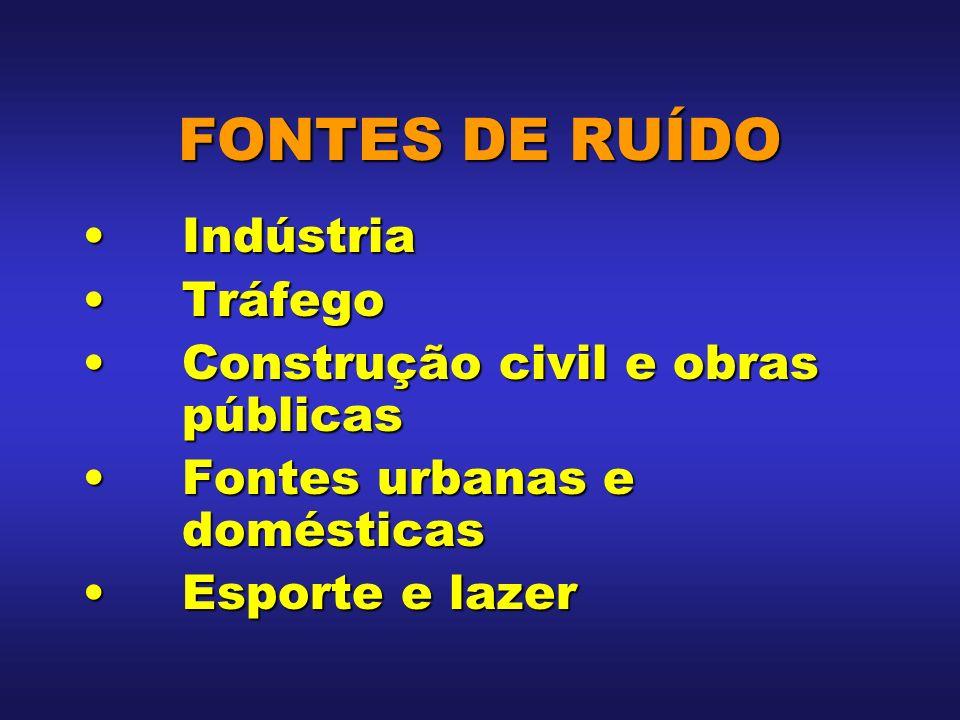 FONTES DE RUÍDO Indústria Tráfego Construção civil e obras públicas