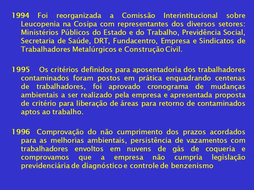 1994 Foi reorganizada a Comissão Interintitucional sobre Leucopenia na Cosipa com representantes dos diversos setores: Ministérios Públicos do Estado e do Trabalho, Previdência Social, Secretaria de Saúde, DRT, Fundacentro, Empresa e Sindicatos de Trabalhadores Metalúrgicos e Construção Civil.