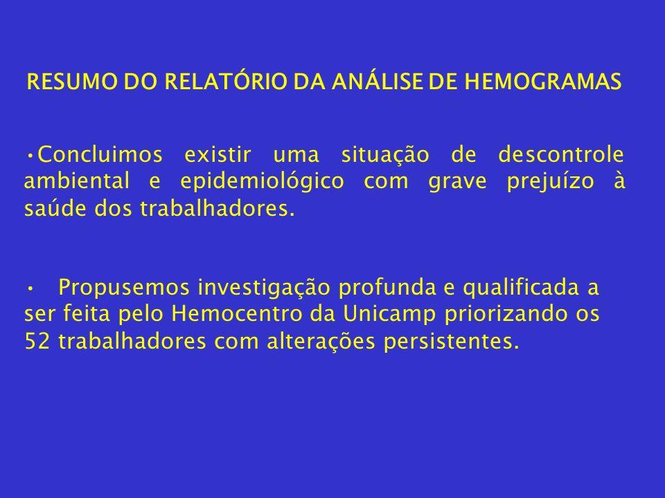 RESUMO DO RELATÓRIO DA ANÁLISE DE HEMOGRAMAS