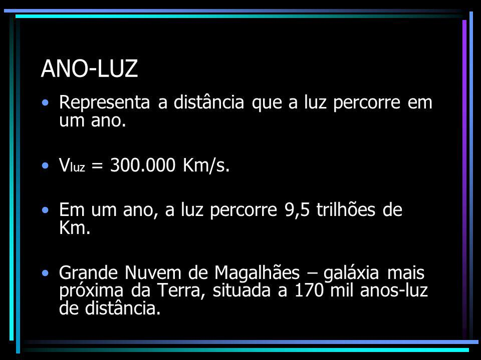 ANO-LUZ Representa a distância que a luz percorre em um ano.