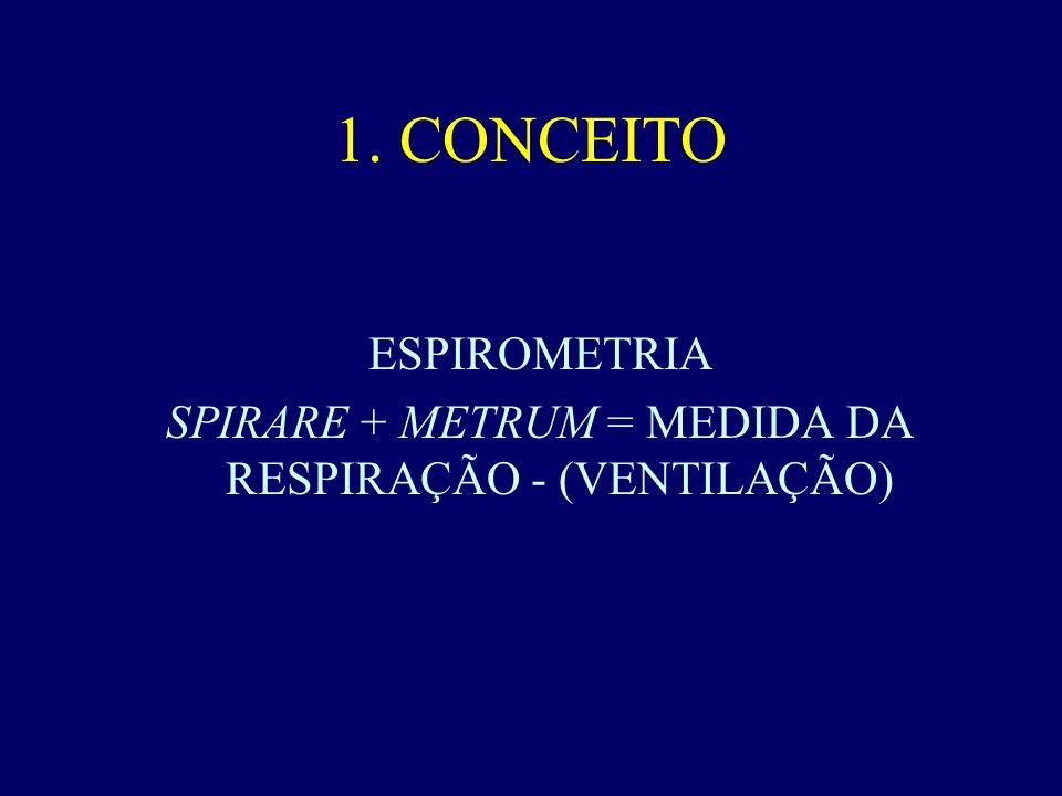 SPIRARE + METRUM = MEDIDA DA RESPIRAÇÃO - (VENTILAÇÃO)