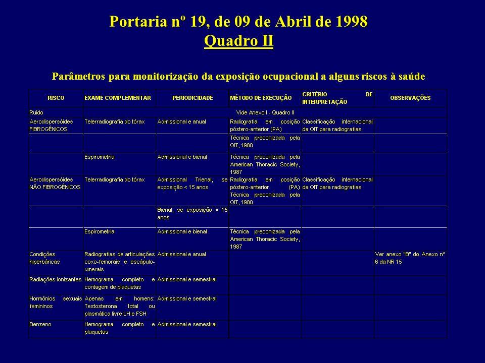 Portaria nº 19, de 09 de Abril de 1998 Quadro II Parâmetros para monitorização da exposição ocupacional a alguns riscos à saúde