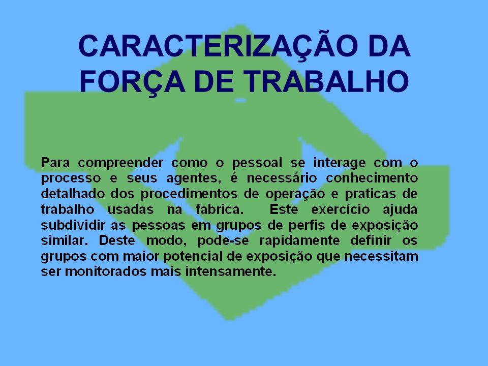 CARACTERIZAÇÃO DA FORÇA DE TRABALHO