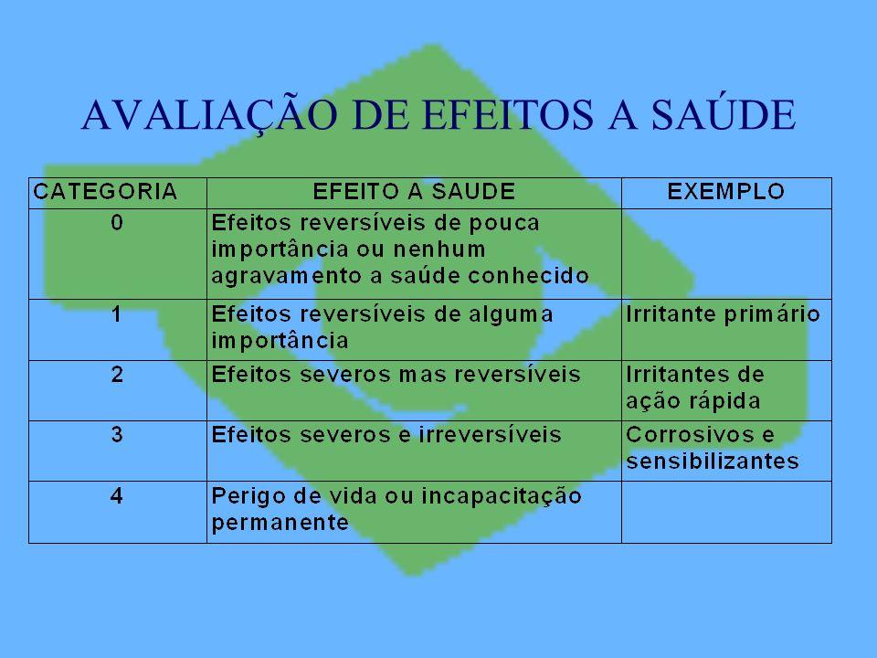 AVALIAÇÃO DE EFEITOS A SAÚDE