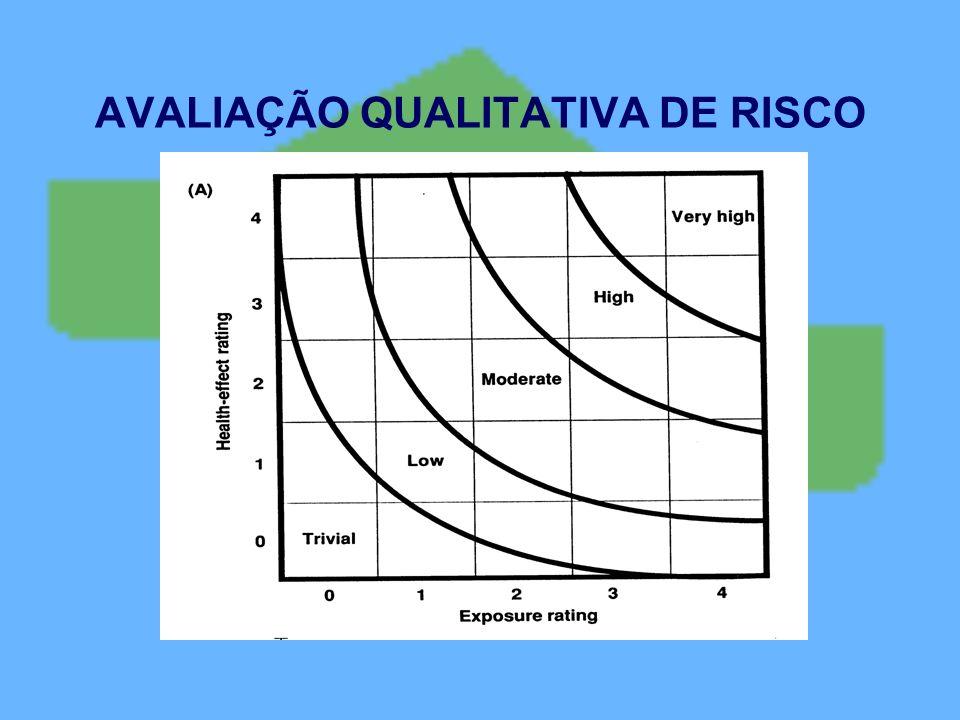 AVALIAÇÃO QUALITATIVA DE RISCO