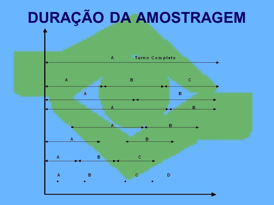 DURAÇÃO DA AMOSTRAGEM