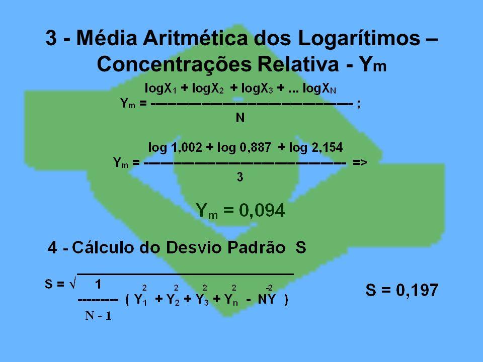 3 - Média Aritmética dos Logarítimos – Concentrações Relativa - Ym