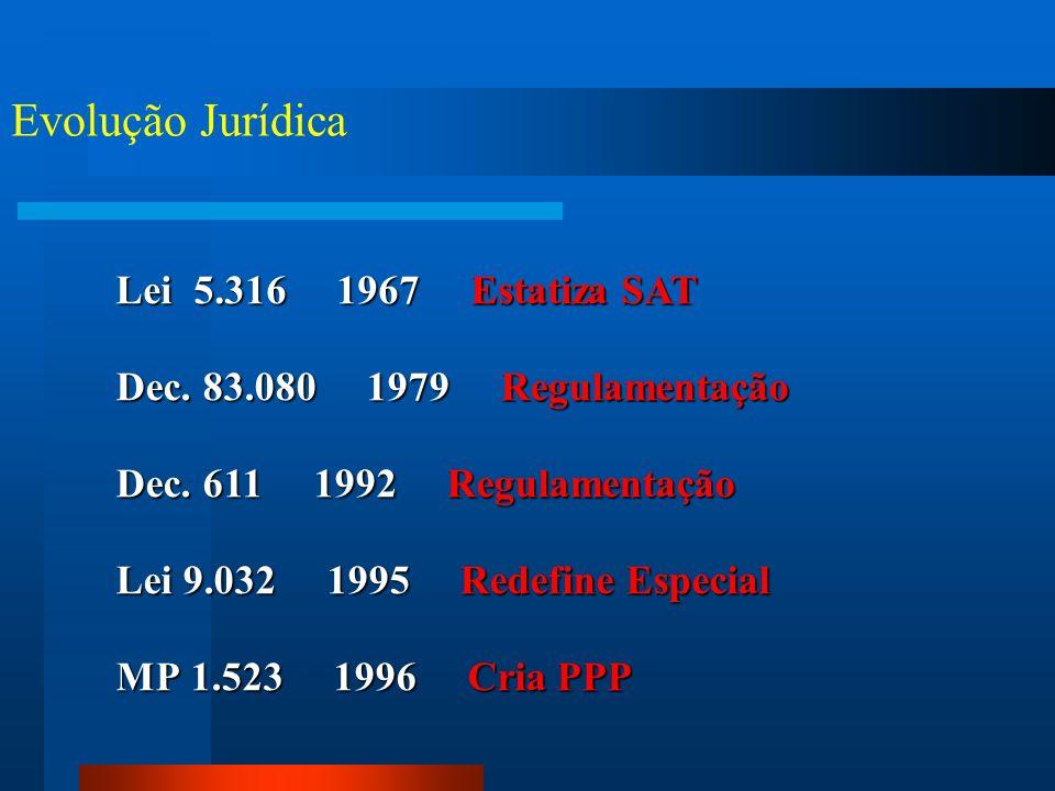 Evolução Jurídica Lei 5.316 1967 Estatiza SAT