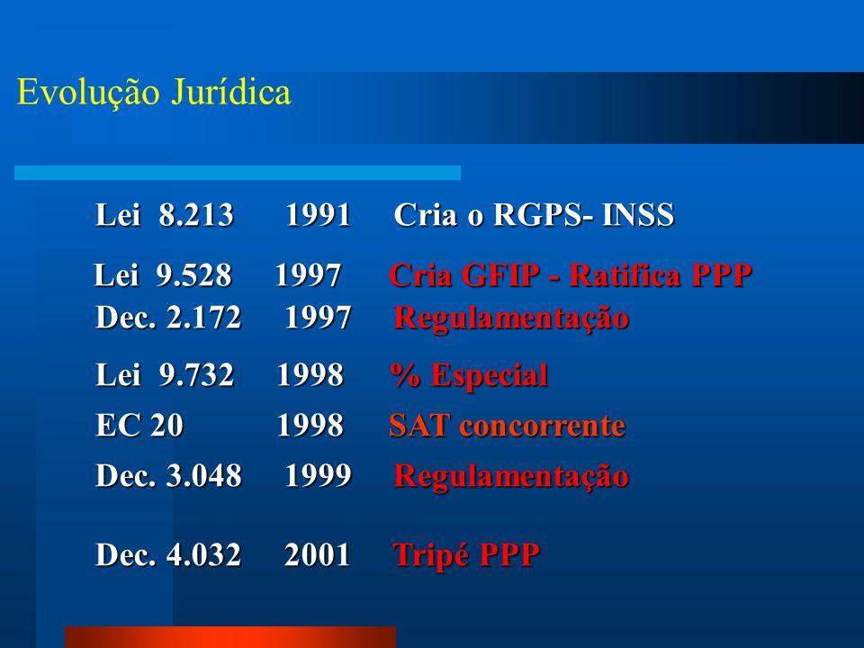 Evolução Jurídica Lei 8.213 1991 Cria o RGPS- INSS