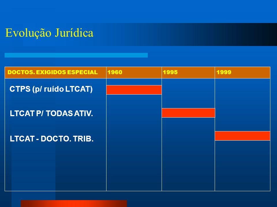 Evolução Jurídica CTPS (p/ ruído LTCAT) LTCAT P/ TODAS ATIV.